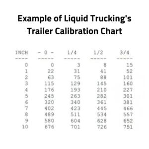 trailer calibration chart